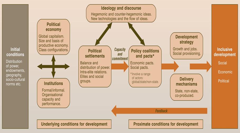 ESID conceptual framework