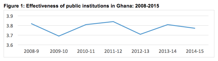 Effectiveness-public-institutions-Ghana