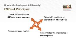 How to work politically for inclusive development: Four principles for action