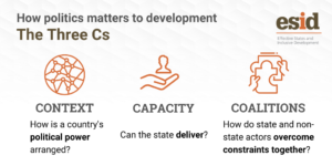The Three Cs of inclusive development: context, capacity and coalitions