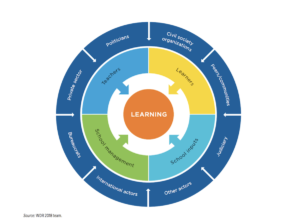 How can civil society help improve learning outcomes?